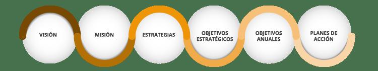 Consultoría en Estrategia de materiales de construcción