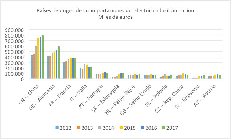 Origen importaciones electricidad