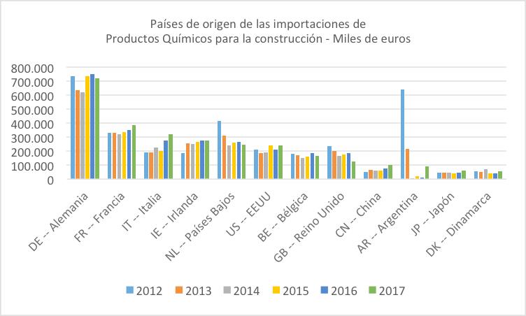 Origen importaciones productos químicos